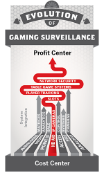 Can Gaming Surveillance Become a Profit Center?